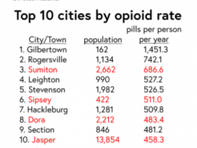 Rogersville Number Two Dope Town in State